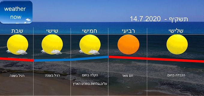 תחזית יום שלישי 14.7.2020