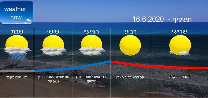 תחזית יום שלישי 16.6.2020