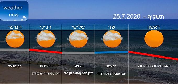 תחזית יום ראשון 26.7.2020