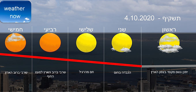 תחזית יום ראשון 4.10.2020