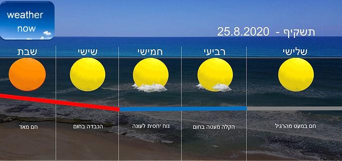 תחזית יום שלישי 25.8.2020