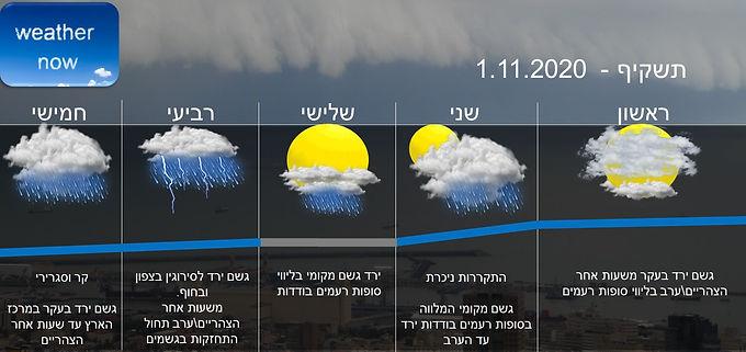 תחזית יום ראשון 1.11.2020