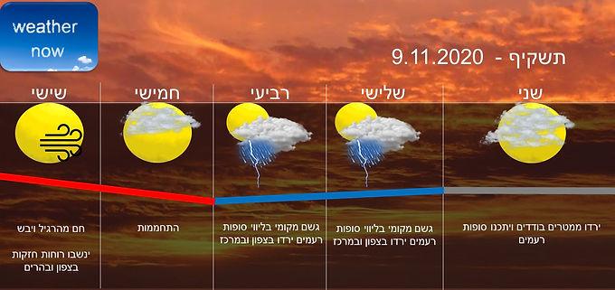 תחזית יום שני 9.11.2020