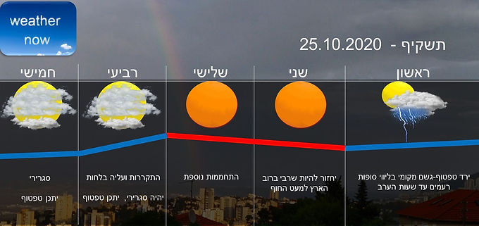תחזית יום ראשון 25.10.2020