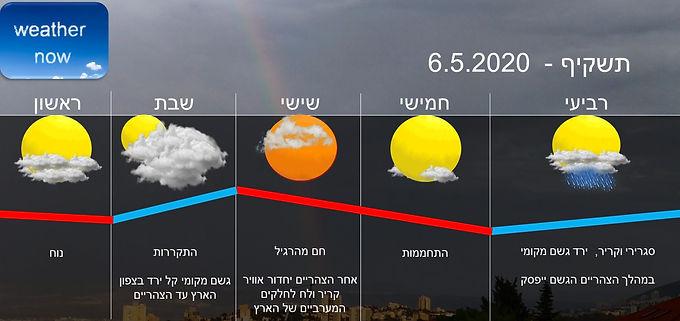 תחזית יום רביעי 6.5.2020