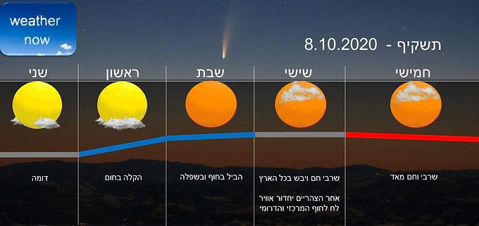 תחזית יום חמישי 8.10.2020