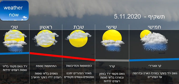 תחזית יום חמישי 5.11.2020