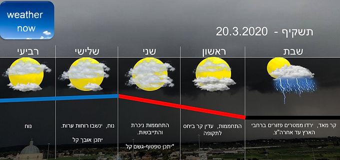 תחזית יום שבת 21.3.2020