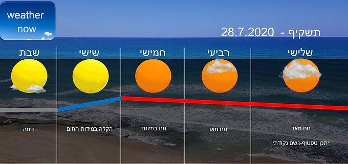 תחזית יום שלישי 28.7.2020