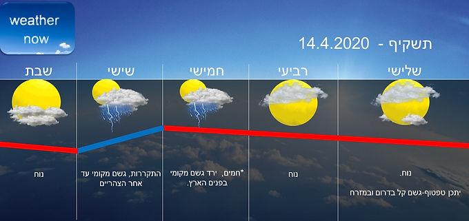 תחזית יום שלישי 14.4.2020