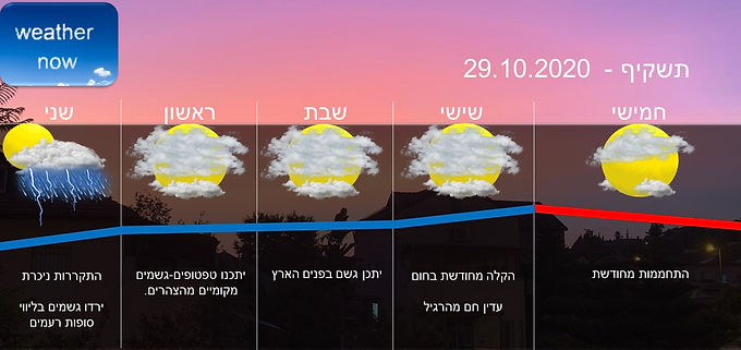 תחזית יום חמישי 29.10.2020