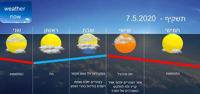 תחזית יום חמישי 7.5.2020