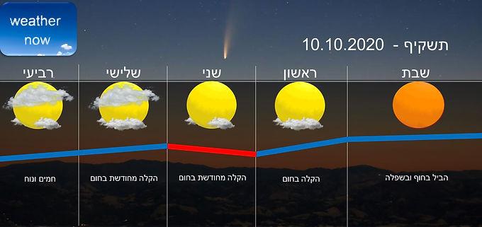 תחזית יום שבת 10.10.2020