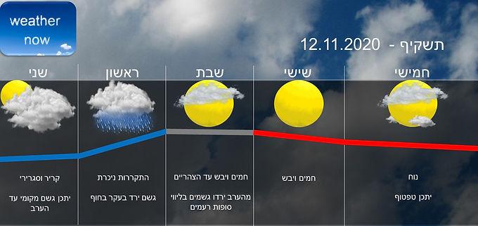 תחזית יום חמישי 12.11.2020
