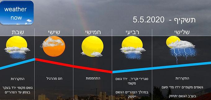 תחזית יום שלישי 5.5.2020