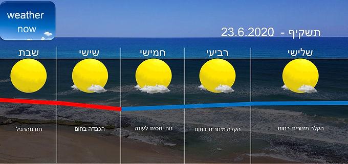 תחזית יום שלישי 23.6.2020