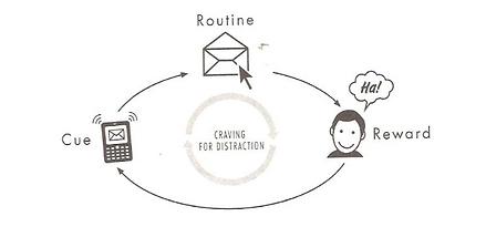 habit_loop_email.png