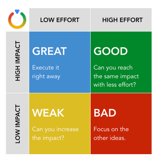 effort:impact matrix.png