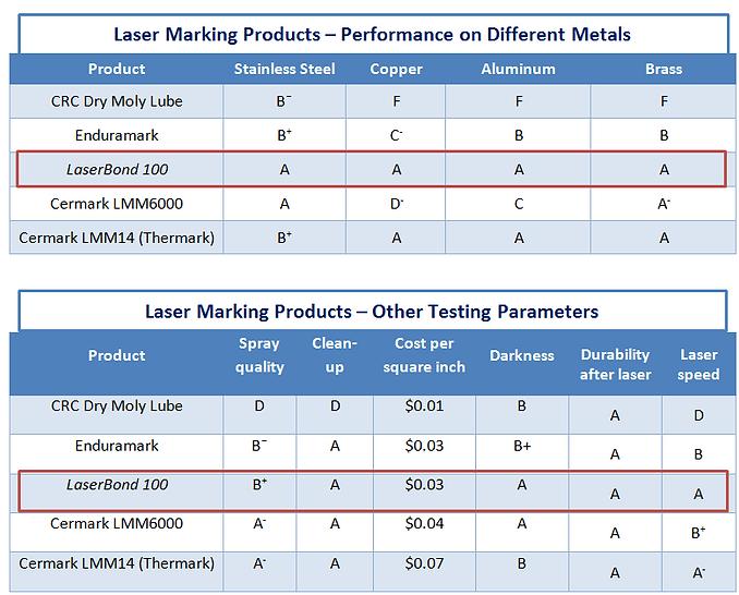 Laser Bonding Technology