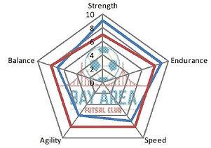 BAFC Fitness Radar.jpg