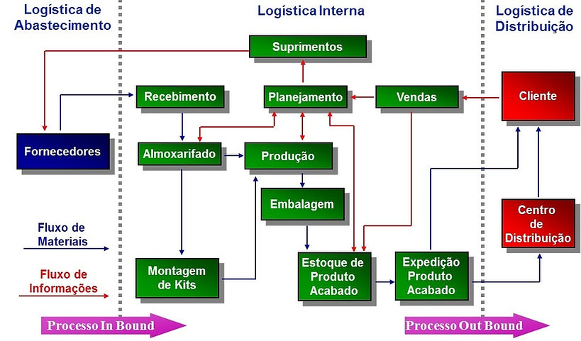Cadeia+logística+SMTLG.jpg