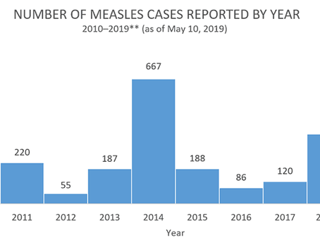 Measles Cases and Outbreaks Reported In 2019