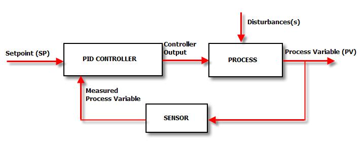 PID Control Loop