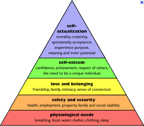 Why Maslow's Hierarchy of Needs is Dead Wrong
