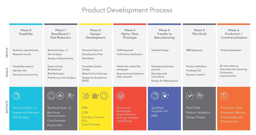 Product-Development-Roadmap_web-version_1.5.2020-2.png.webp