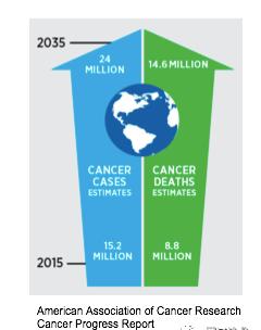 來英治療癌症——-尋找另一種可能