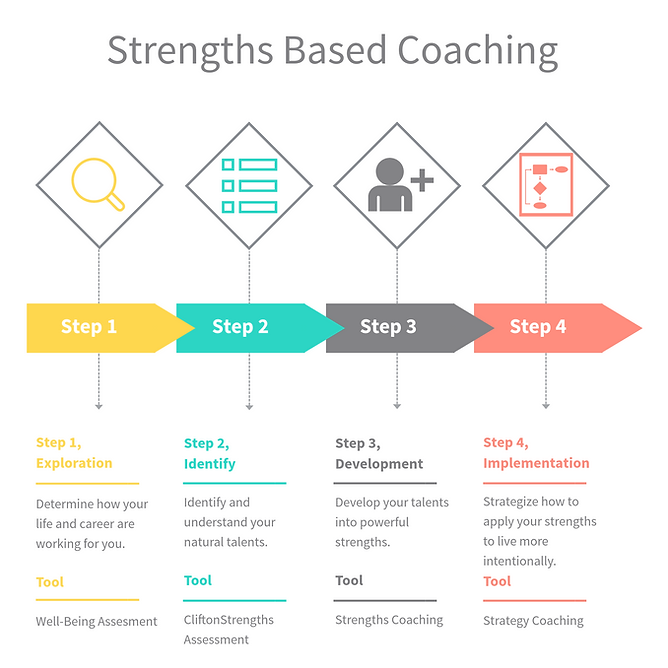 Stregths based coaching process