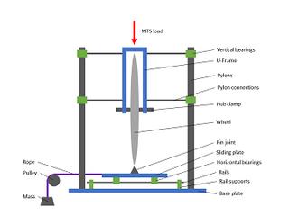 Bicycle Wheel Testing System Diagram