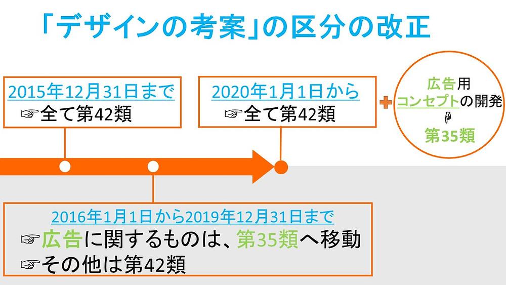 「デザインの考案」の区分の改正 2015年12月31日まで 第42類 2016年1月1日から2019年12月31日まで 「デザインの考案(広告に関するものを除く。)」 第35類「広告デザインの考案」広告に関するものは、第35類へ移動 その他は第42類 2020年1月1日から 全て第42類 広告用コンセプトの開発 第35類