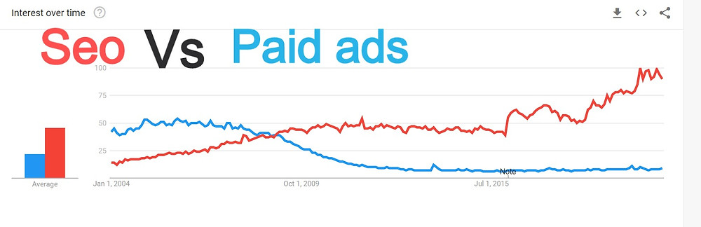 the image shows the graph that over the years people have been more interested in SEO  than paid advertising on internet