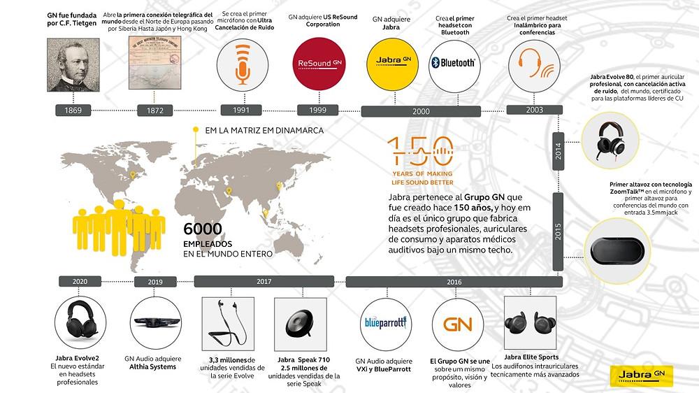 Jabra é uma fabricante pioneira em headsets sem fio e tecnologia antirruído