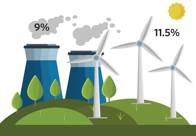 Renewable energy iTS Consultancy