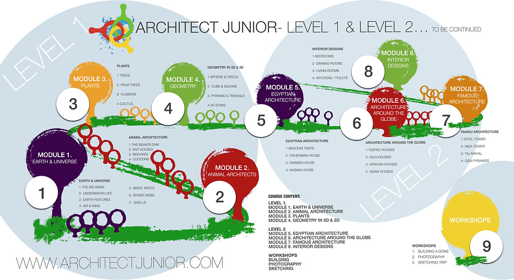 the Architect Junior Journey