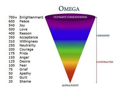 Vibration Chart.png