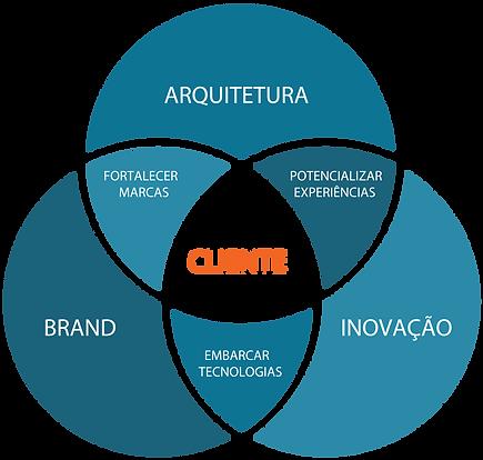 degrau arquitetura estratégias clientes