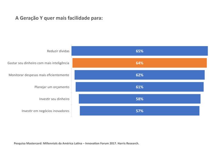 O que os millennials querem dos bancos