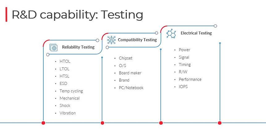 BIWIN_R_D_Testing_Capabilities.JPG