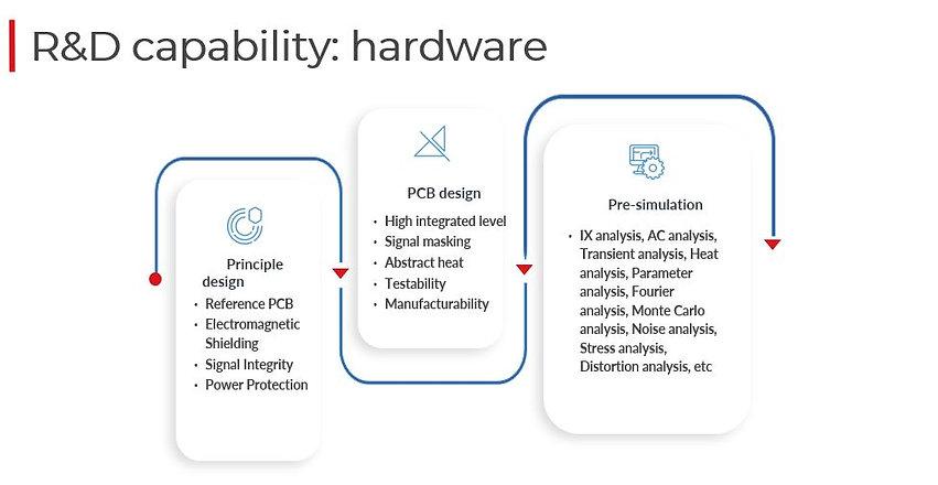 BIWIN_Hardware_R_D_Capability.JPG