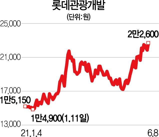 """""""제주에 카지노 문 연다""""··· 롯데관광개발 '신바람'출처"""