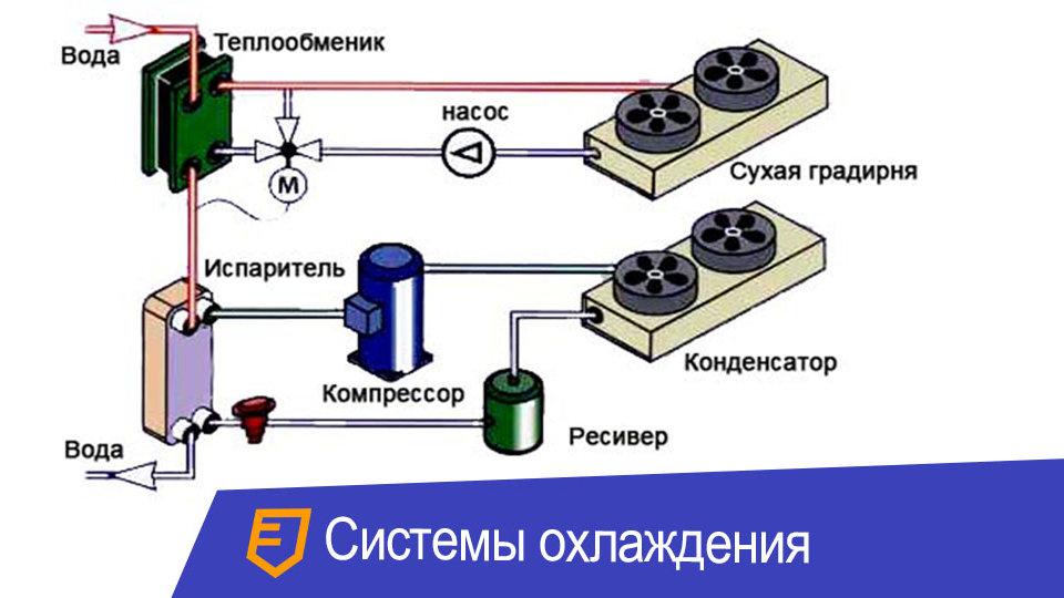 Расчет и установка ресиверов системы охлаждения