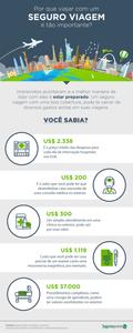 infográfico sobre extravio de bagagem