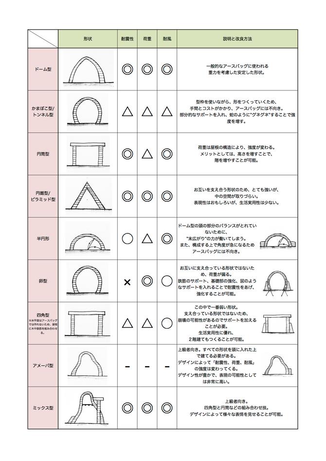 アーチと断面形状 vol.01