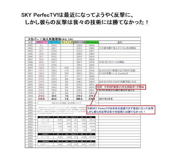 SKY PerfecTV vs Avocado.jpg