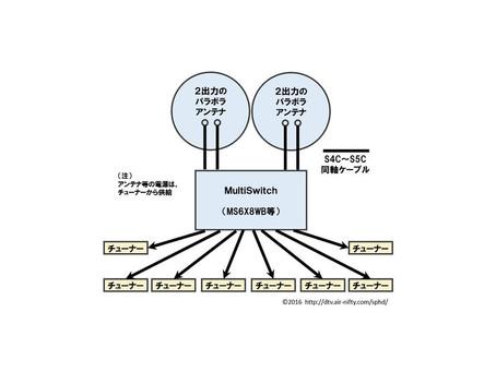 MultiSwitchの活用方法