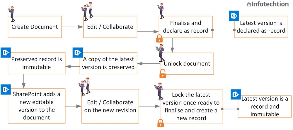 System workflow for managing SharePoint versions as records