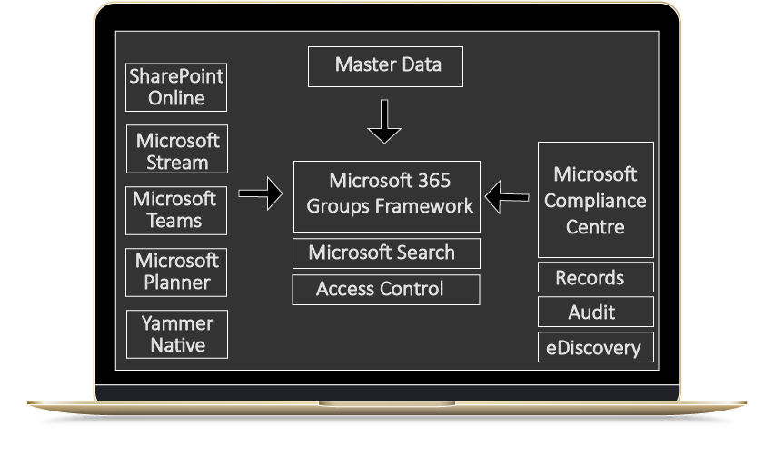 High level integration of Office 365 compliance with Microsoft 365